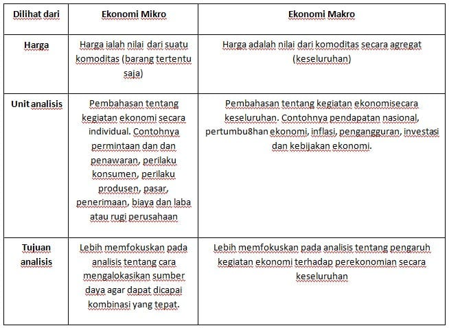 Perbedaan-makro-dan-mikro