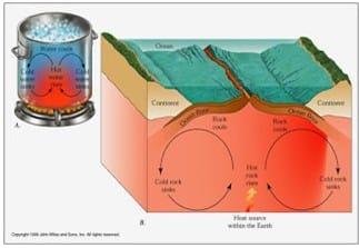 Teori Geosinklin