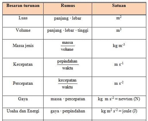 contoh beberapa besaran turunan dalam fisika