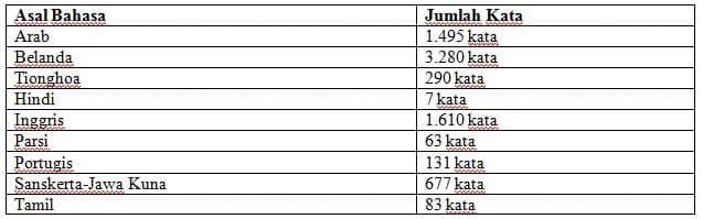 perhitungan jumlah kata serapan bahasa