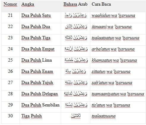 Bahasa Arab 21 – 30