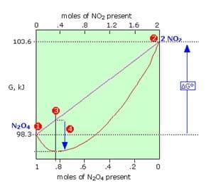 Grafik Kesetimbangan Kimia