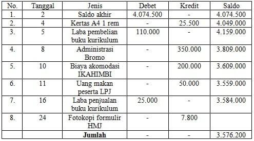 Laporan Keuangan Bulanan HIMABIO