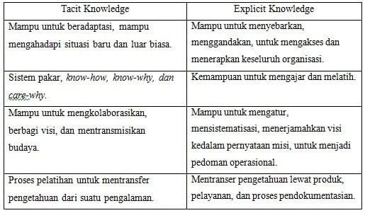 Perbedaan antara Tacit Knowledge dan Explicit Knowledge