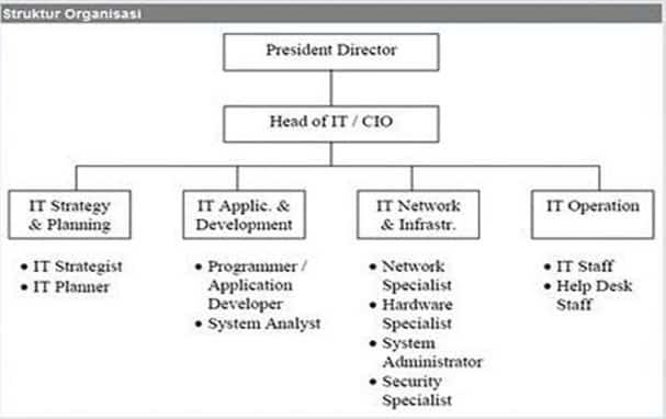 Struktur Organisasi Microsoft