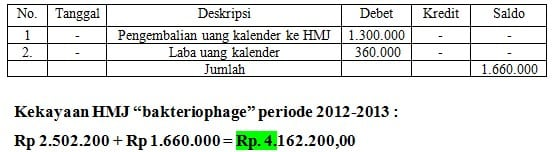 Tabel 2. Piutang Kekayaan HMJ