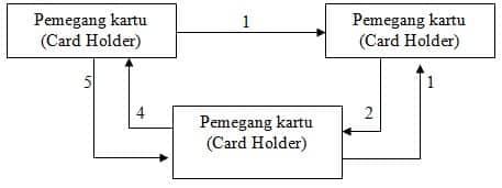 Cara-Kerja-Kartu-Kredit