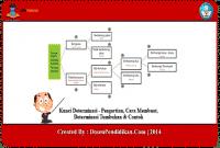 Kunci-Determinasi