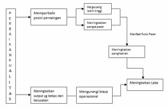 Total Quality Management Metode Prinsip Unsur Penerapan