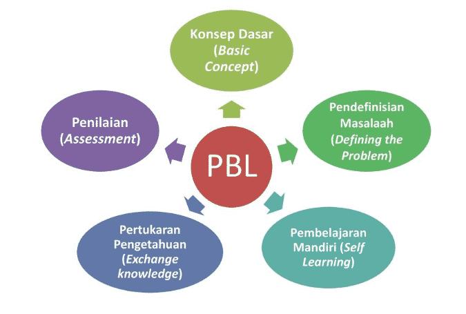 Pembelajaran-Problem-Based-Learning