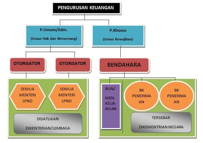 Pengurusan-Keuangan-Negara