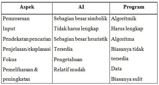 Perbedaan dasar antara AI dengan program komputer konvensional