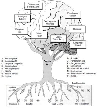 Pohon-Kecerdasan-Buatan
