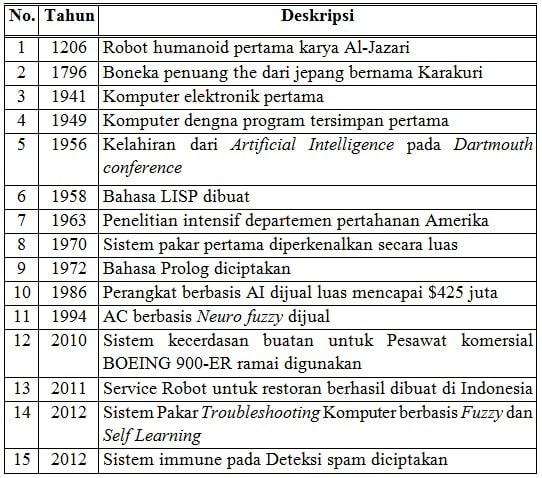 Sejarah-Kecerdasan-Buatan