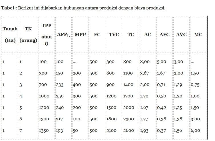Tabel-Contoh-Biaya