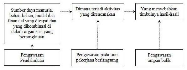 Tipe-Pengawasan