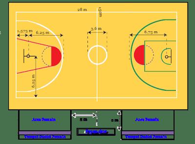 Ukuran-Lapangan-Bola-Basket