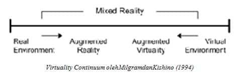 Virtuality-Continuum