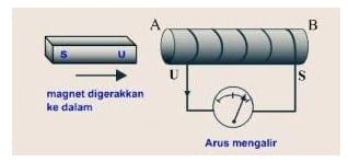 Arah simpangan galvanometer dengan arah magnet masuk