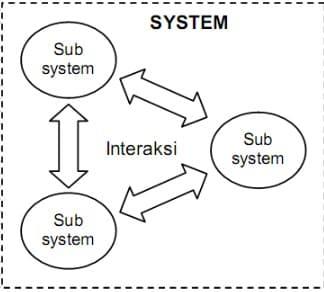 Karakteristik-Sistem
