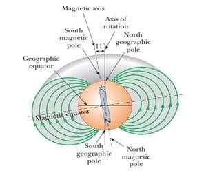 Medan magnet pada bumi