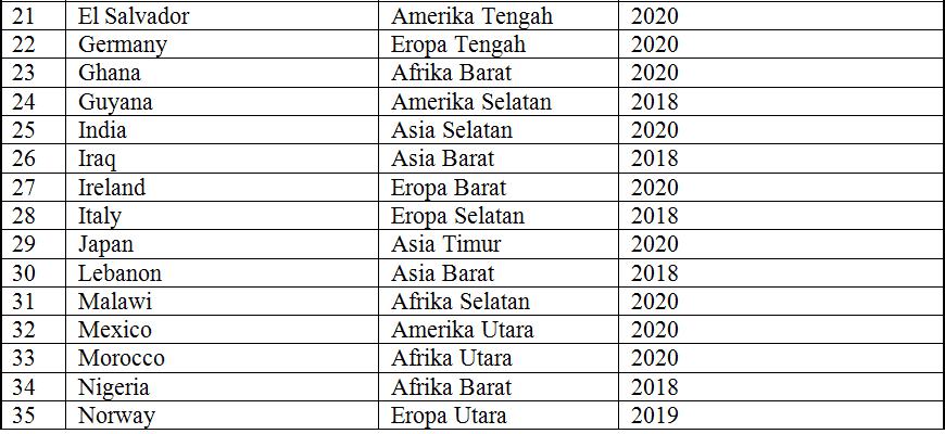 Negara-Anggota-Dewan-Ekonomi-dan-Sosial-PBB