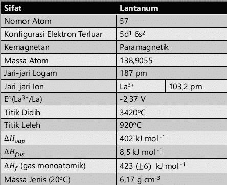 Sifat-Fisik-Lanthanum