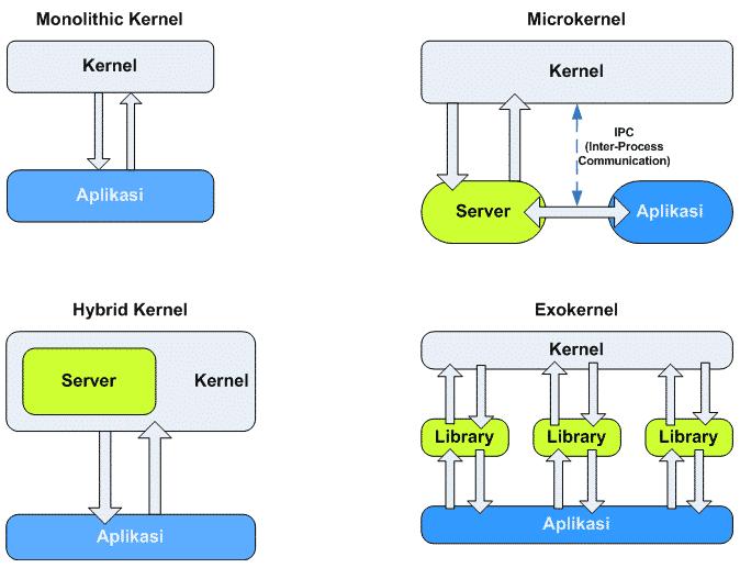 Struktur-Kernel