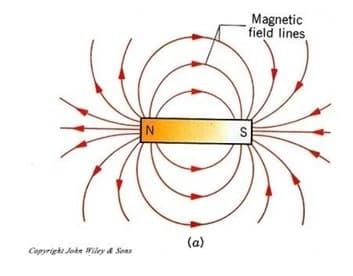 Sumbu Magnet