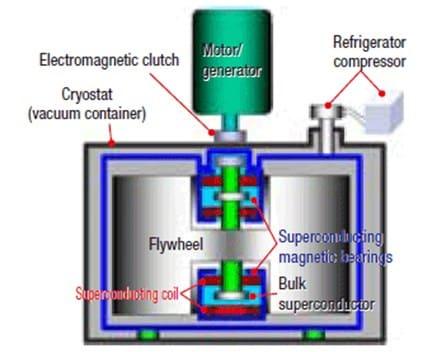 Superconduktor Magnetic Bearing