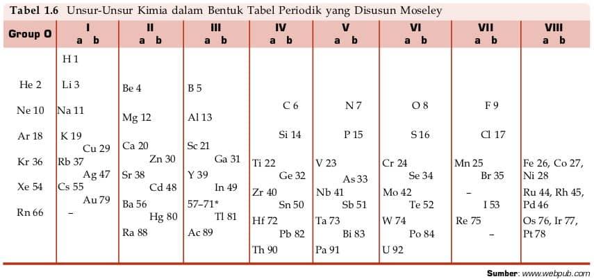 Tabel Periodik Menurut Henry G. Moseley