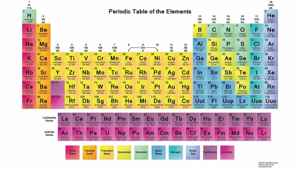 Tabel-Periodik