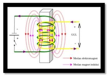 arah arus dan medan magnet pada induktansi diri