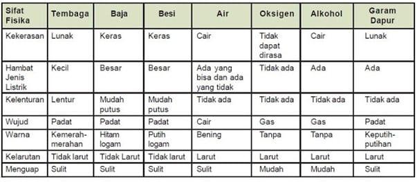contoh-sifat-fisika