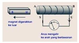 simpangan galvanometer dengan arah magnet keluar