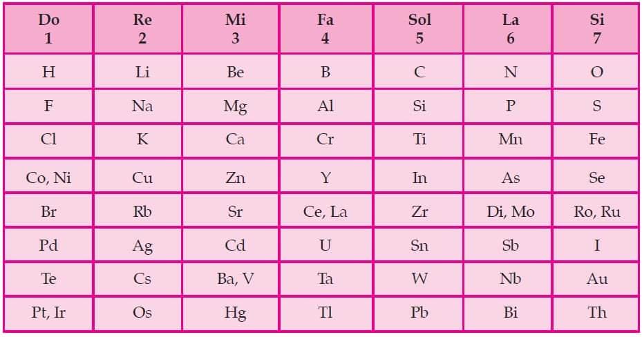sistem periodik unsur menurut A. R. Newland