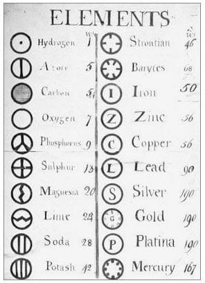 sistem periodik unsur menurut Dalton