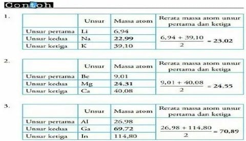 sistem periodik unsur menurut Johan W. Dobereiner
