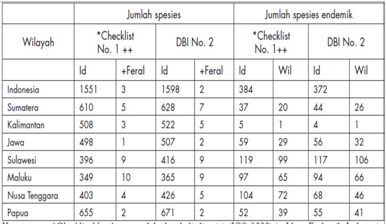 Daftar-Burung-Indonesia