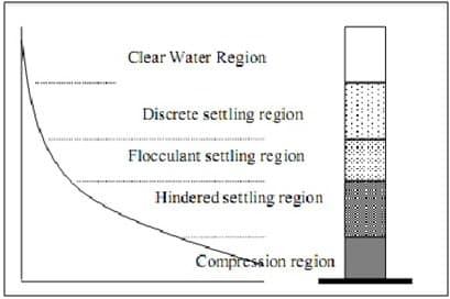 Empat tipe sedimentasi