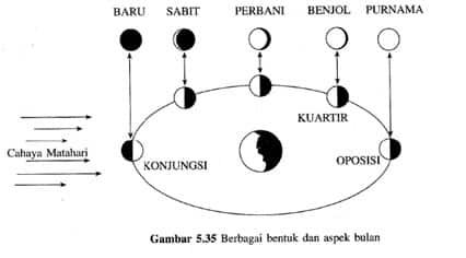 Fase-Fase Bulan