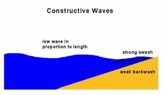 Gambar-gelombang-pembentuk-pantai