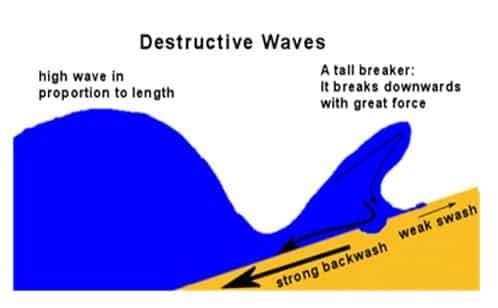 Gambar-gelombang-perusak-pantai