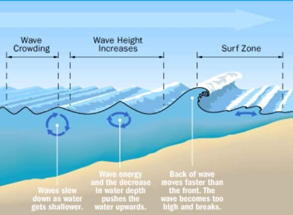 Gelombang-Air-Laut