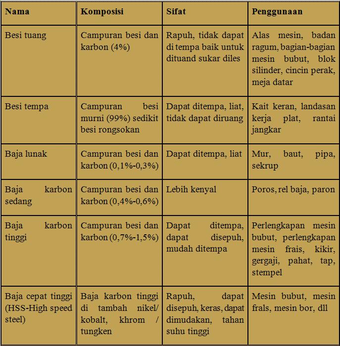 Ikhtisar-logam