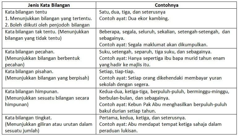 Jenis-kata-bilangan-dan-contohnya