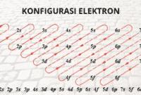 Konfigurasi-Elektron