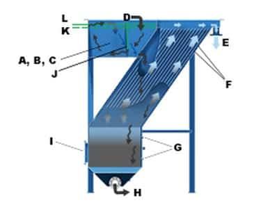 Mekanisme Kerja Lamella sperator