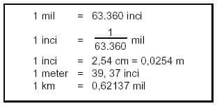 Mengubah skala angka menjadi skala inci - mil