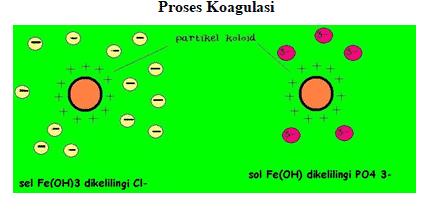 pengertian koagulasi